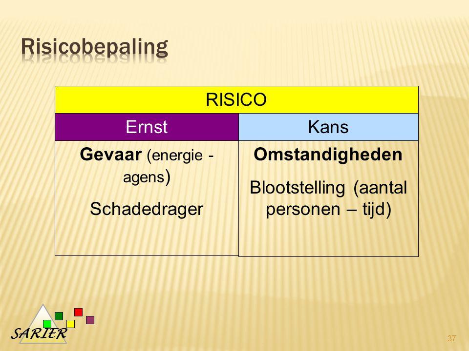 Risicobepaling RISICO Ernst Kans Gevaar (energie - agens) Schadedrager