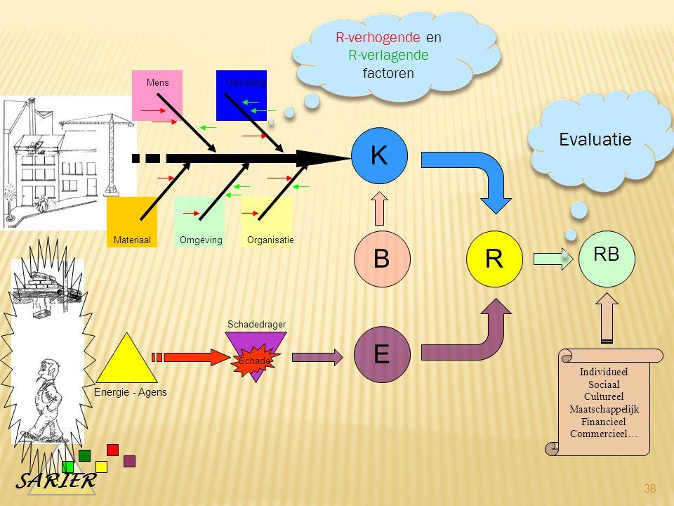 R-verhogende en R-verlagende factoren