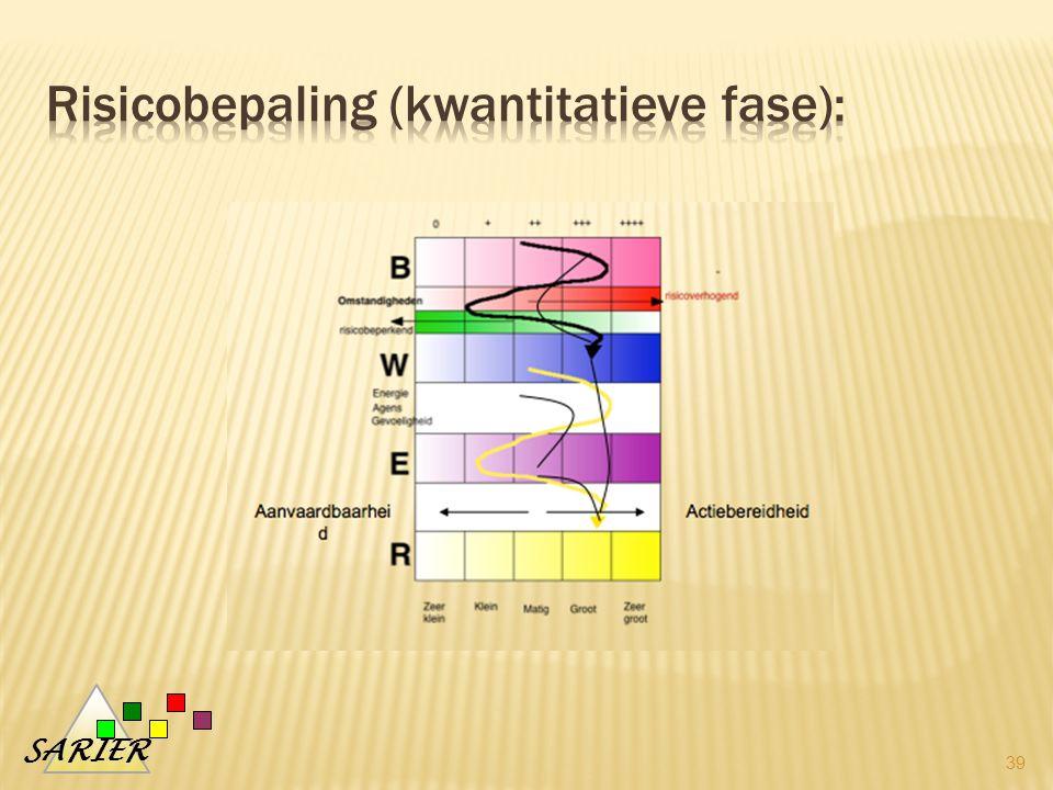 Risicobepaling (kwantitatieve fase):