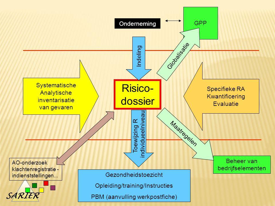 Risico-dossier GPP Onderneming Globalisatie Indeling Systematische