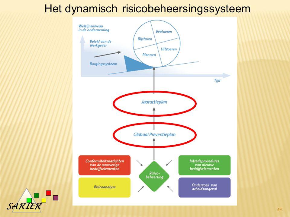 Het dynamisch risicobeheersingssysteem
