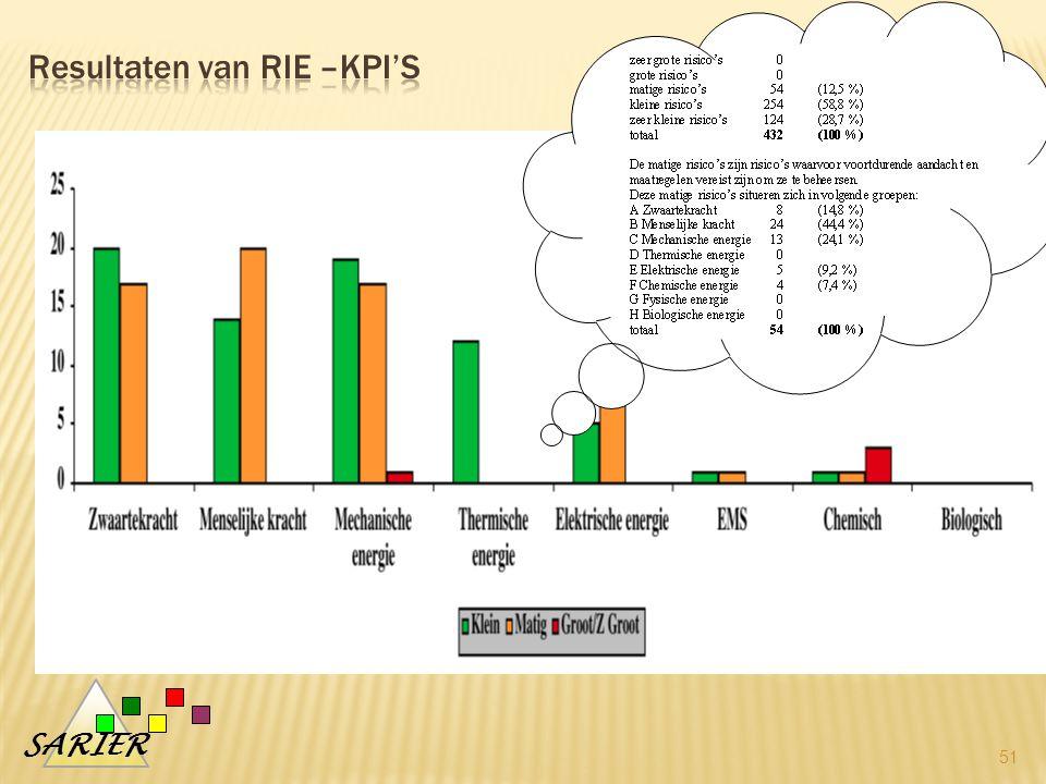 Resultaten van RIE –KPI's