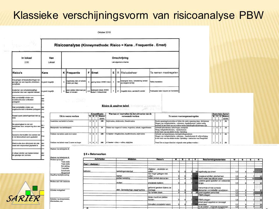 Klassieke verschijningsvorm van risicoanalyse PBW
