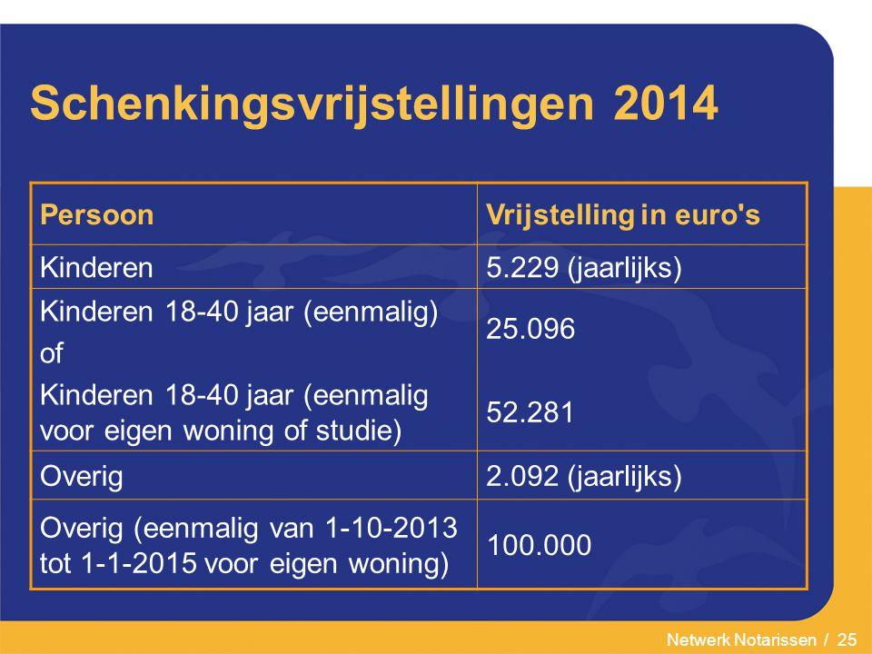 Schenkingsvrijstellingen 2014