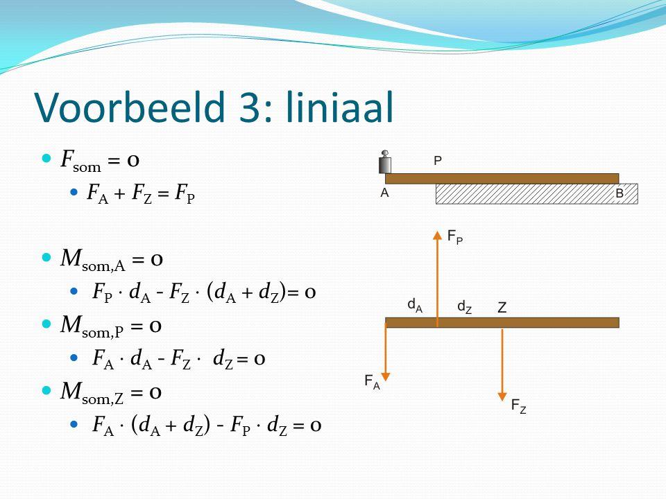Voorbeeld 3: liniaal Fsom = 0 Msom,A = 0 Msom,P = 0 Msom,Z = 0
