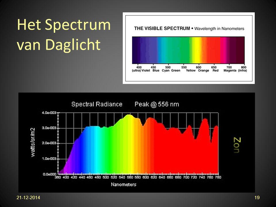 Het Spectrum van Daglicht