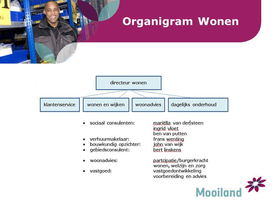 Organigram Wonen