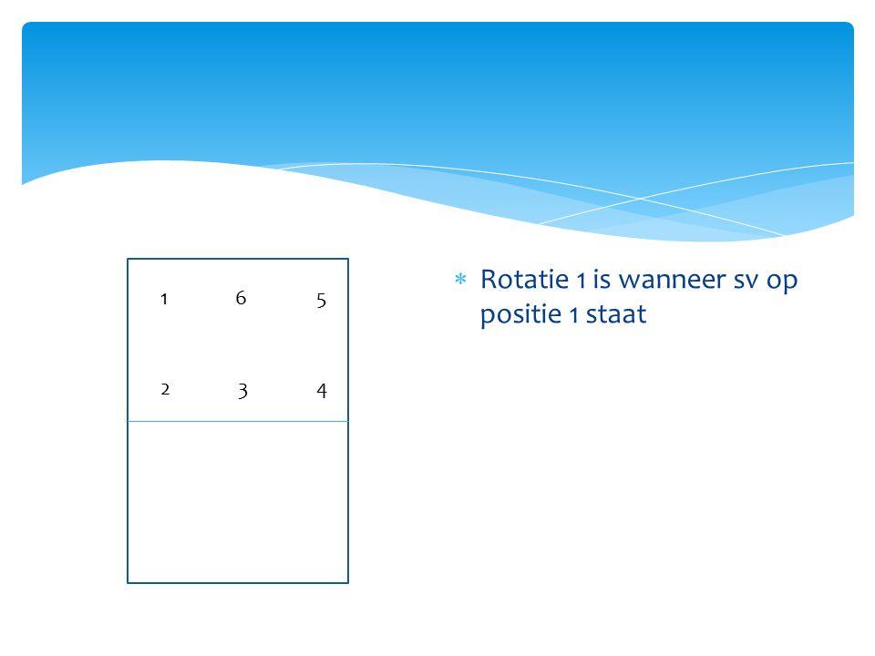 Rotatie 1 is wanneer sv op positie 1 staat