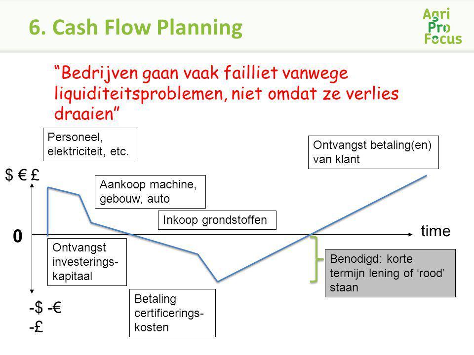 6. Cash Flow Planning Bedrijven gaan vaak failliet vanwege liquiditeitsproblemen, niet omdat ze verlies draaien