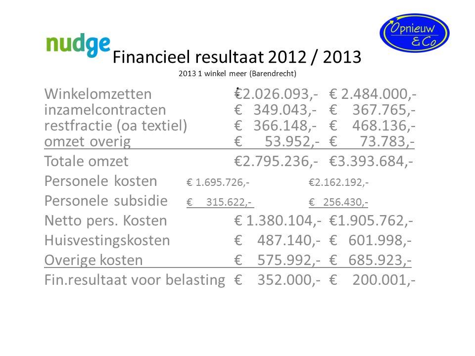 Financieel resultaat 2012 / 2013 2013 1 winkel meer (Barendrecht) :