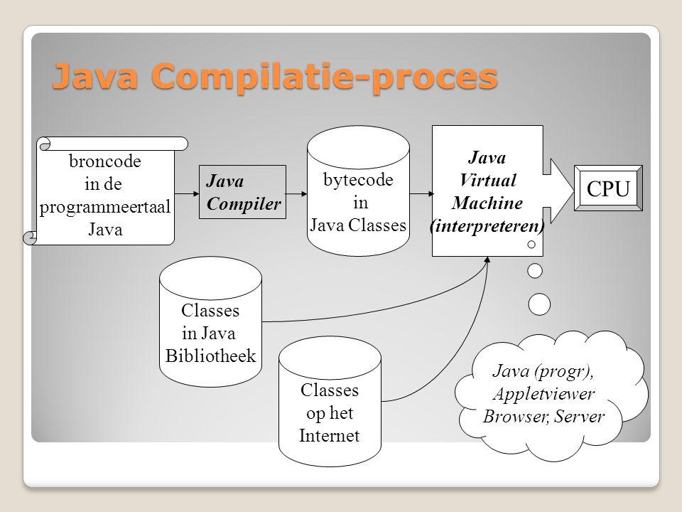 Java Compilatie-proces