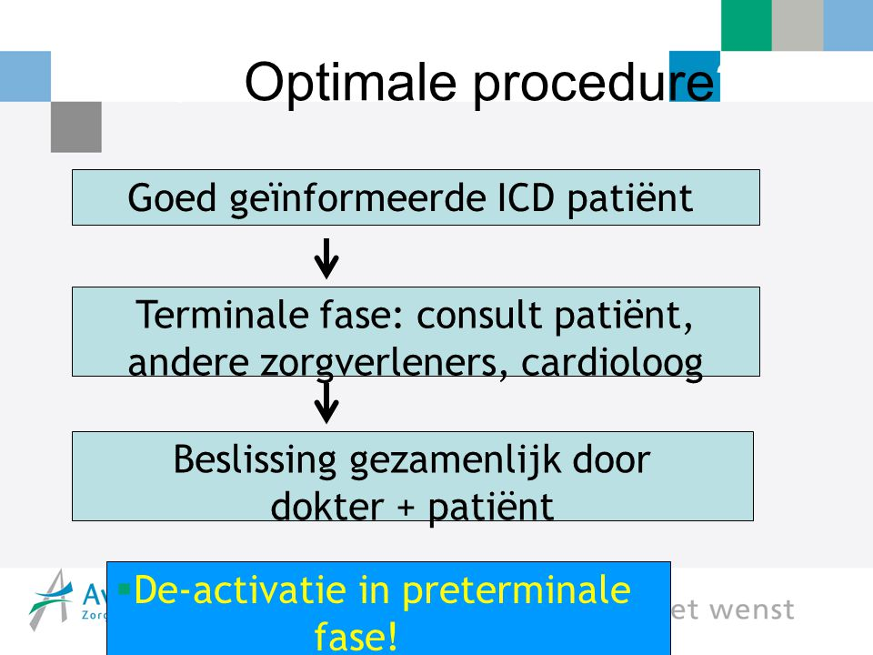 Q4. Optimale procedure Goed geïnformeerde ICD patiënt