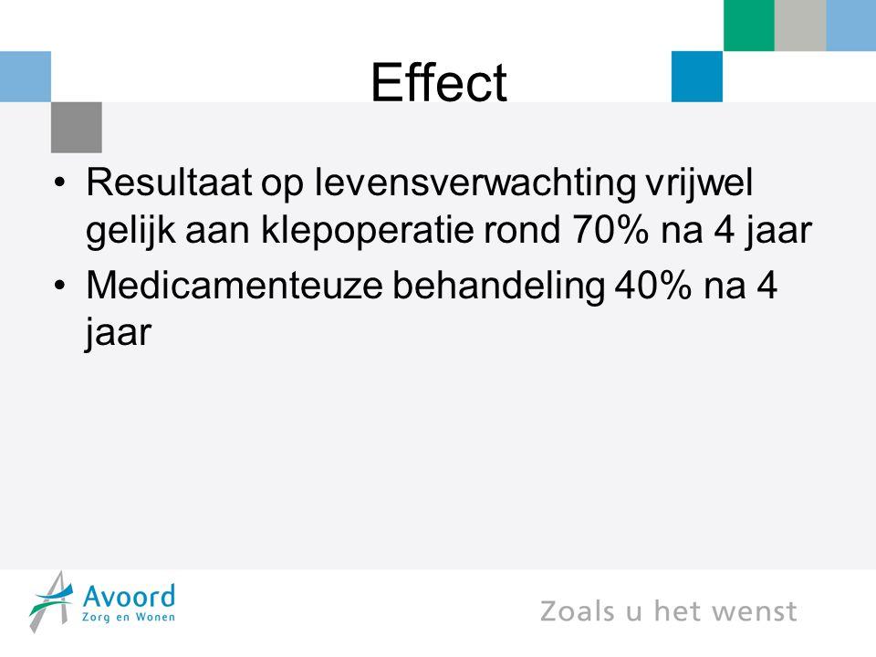 Effect Resultaat op levensverwachting vrijwel gelijk aan klepoperatie rond 70% na 4 jaar.