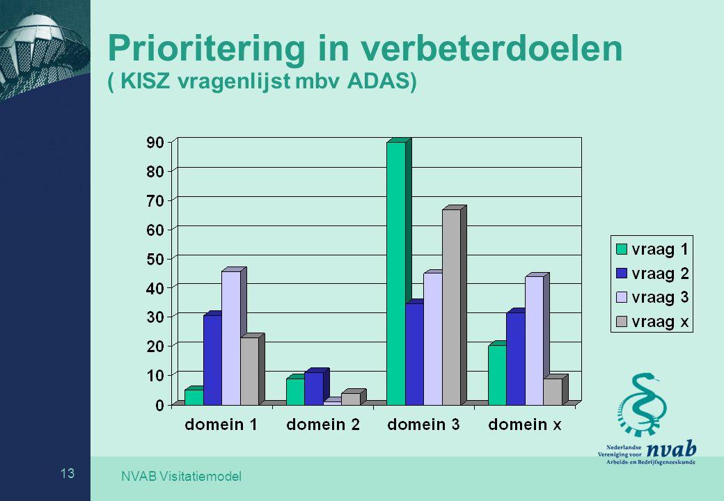 Prioritering in verbeterdoelen ( KISZ vragenlijst mbv ADAS)