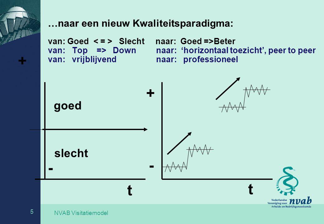 …naar een nieuw Kwaliteitsparadigma: van: Goed < = > Slecht naar: Goed =>Beter van: Top => Down naar: 'horizontaal toezicht', peer to peer van: vrijblijvend naar: professioneel