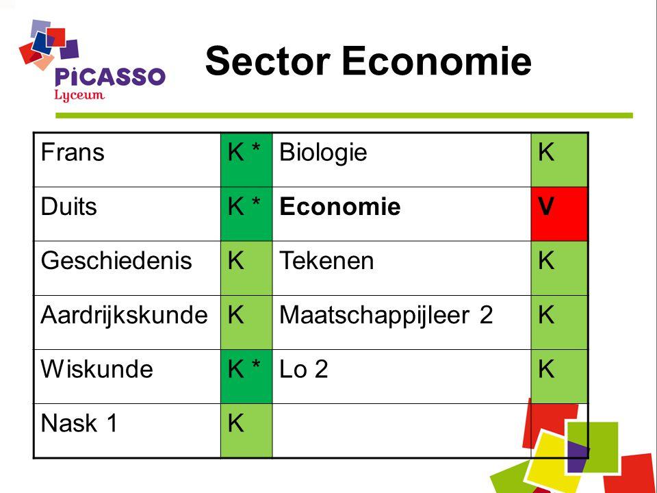 Sector Economie Frans K * Biologie K Duits Economie V Geschiedenis