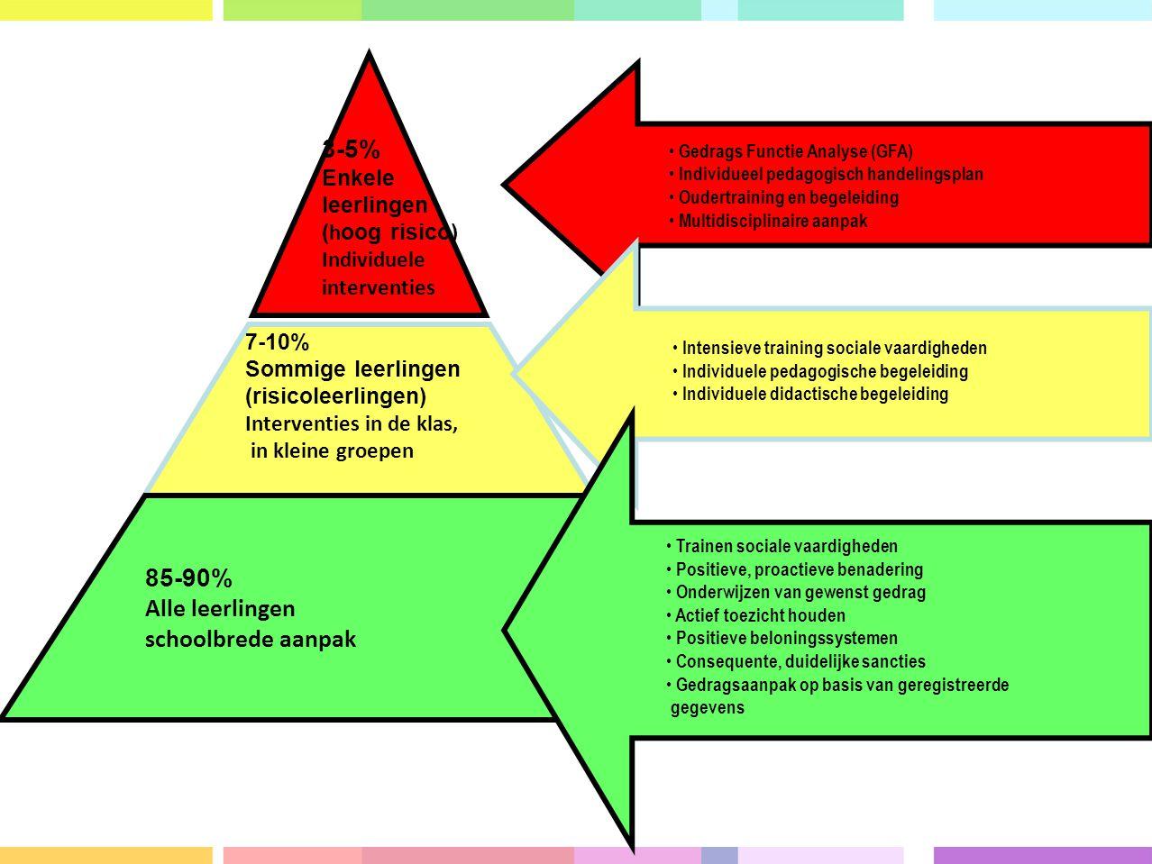 Schoolbreed PBS-team Positieve gedragverwachtingen en regels