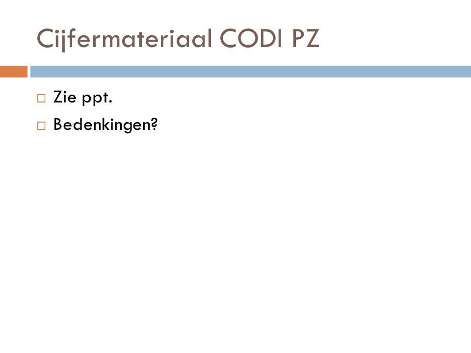 Cijfermateriaal CODI PZ