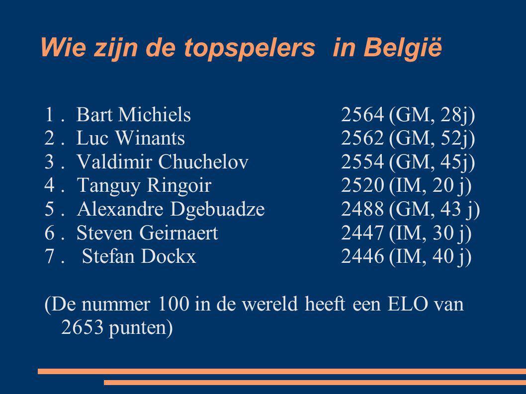 Wie zijn de topspelers in België