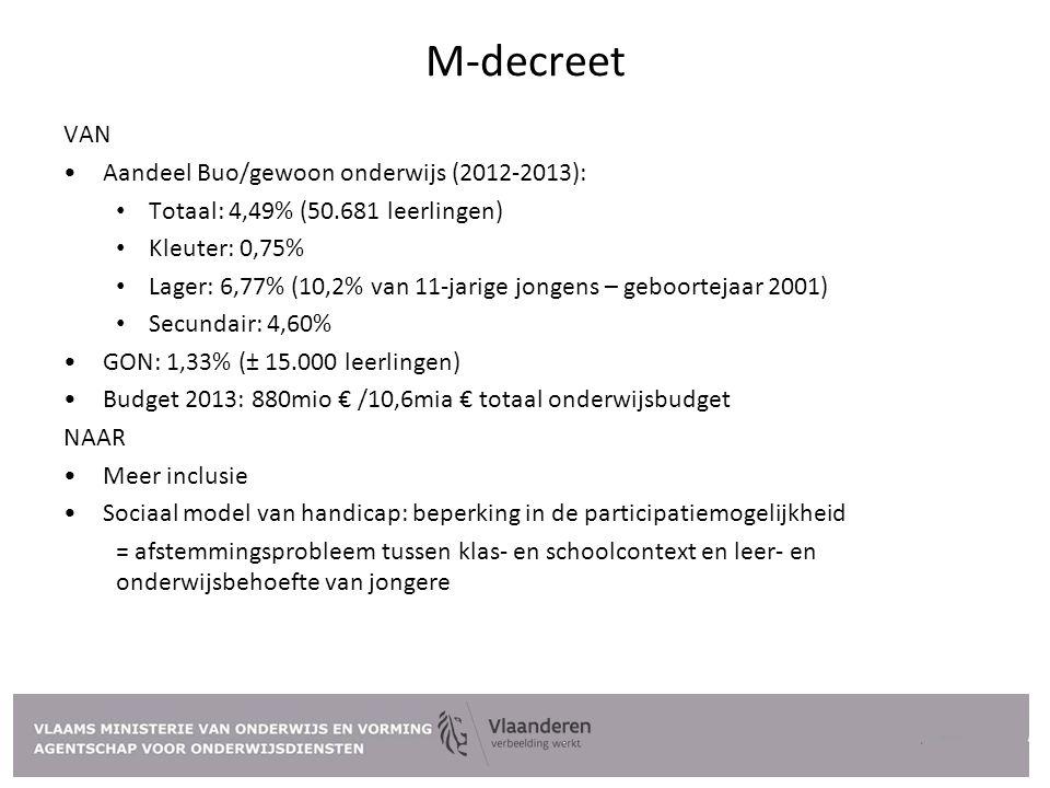 M-decreet VAN Aandeel Buo/gewoon onderwijs (2012-2013):