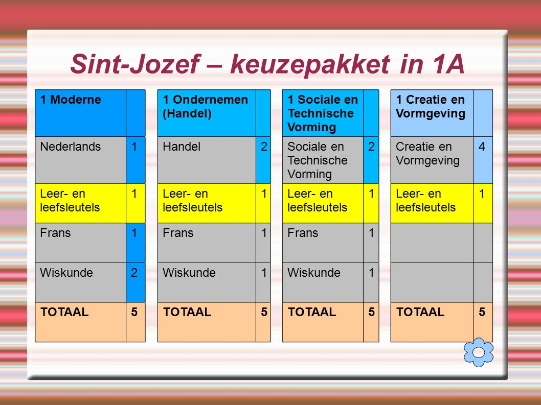 Sint-Jozef – keuzepakket in 1A