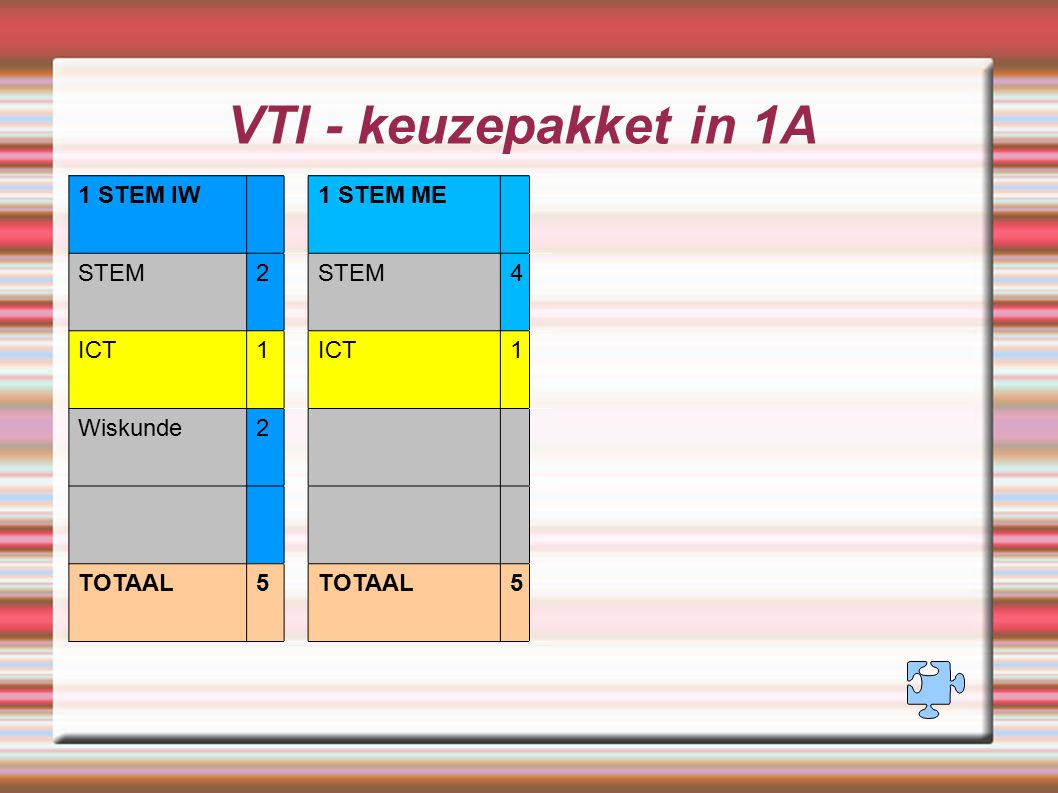 VTI - keuzepakket in 1A 1 STEM IW 1 STEM ME STEM 2 4 ICT 1 Wiskunde