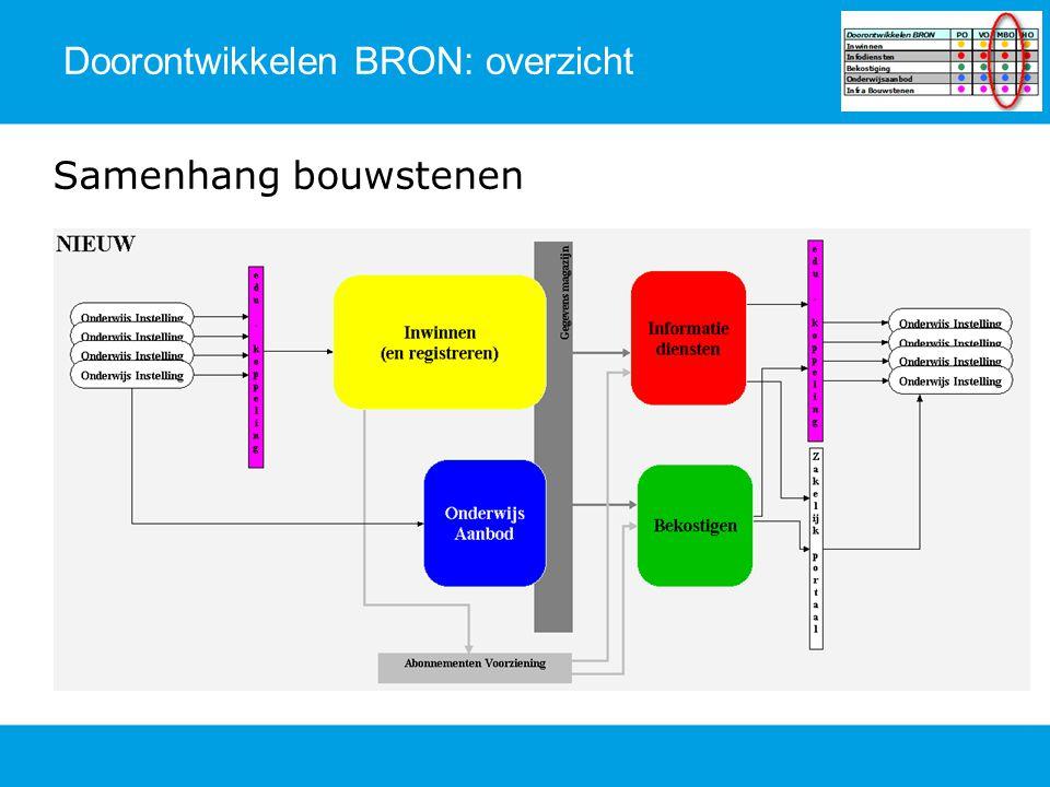 Doorontwikkelen BRON: overzicht