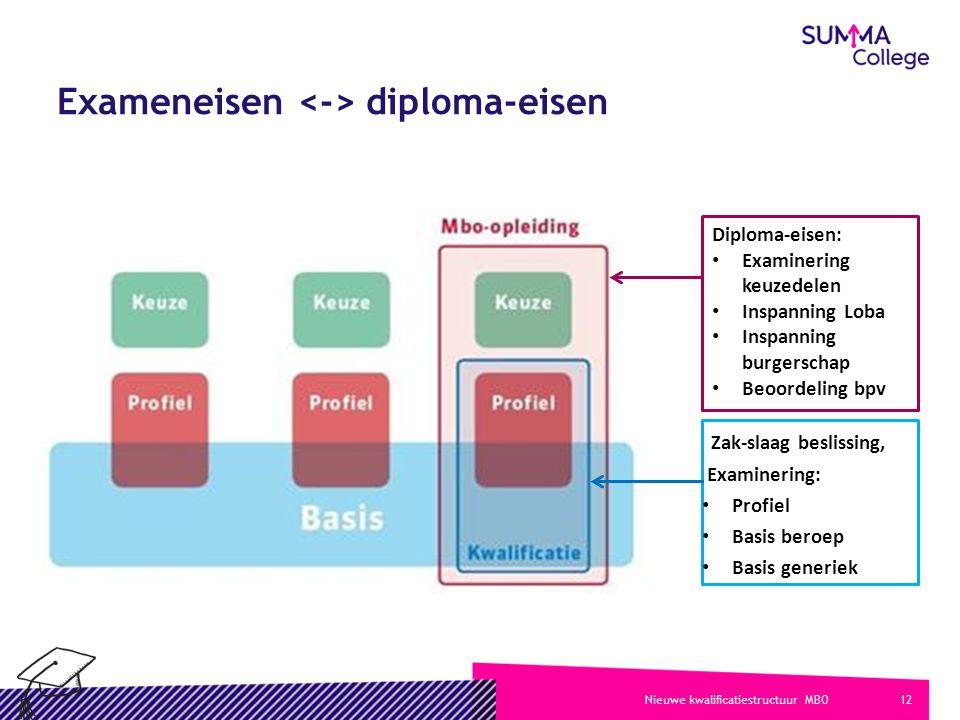 Exameneisen <-> diploma-eisen