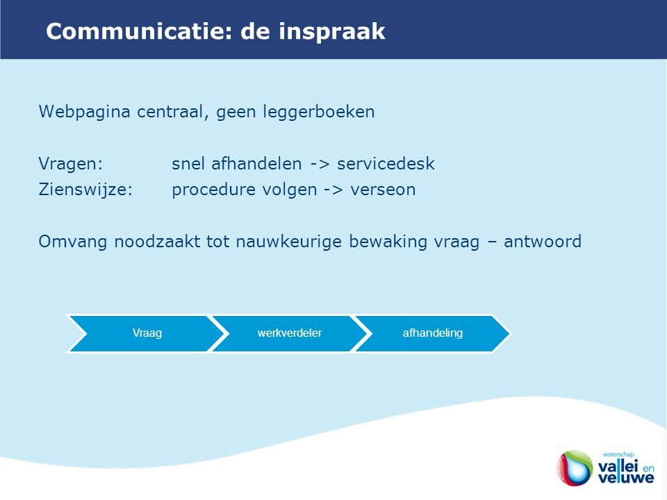 Communicatie: de inspraak