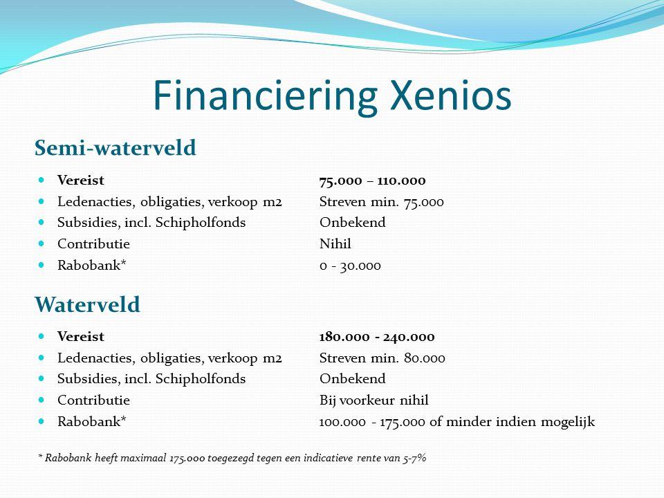 Financiering Xenios Semi-waterveld Waterveld Vereist 75.000 – 110.000