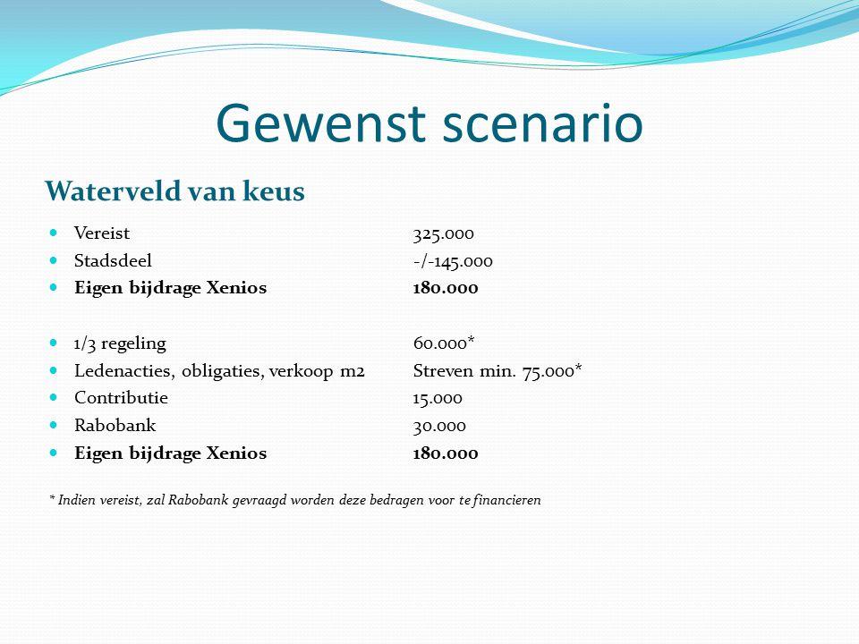 Gewenst scenario Waterveld van keus Vereist 325.000