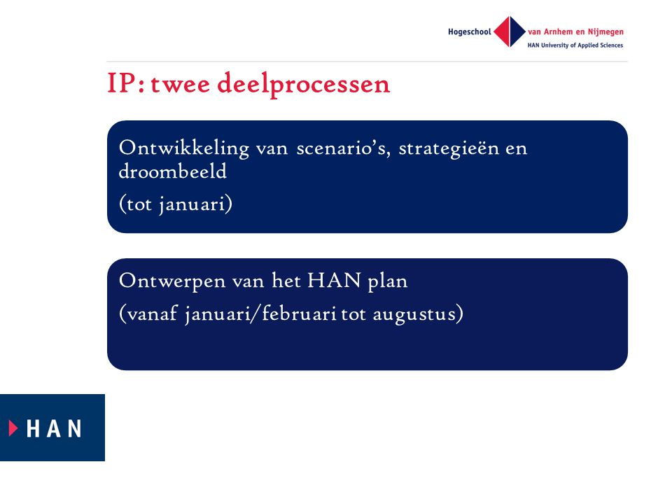 IP: twee deelprocessen