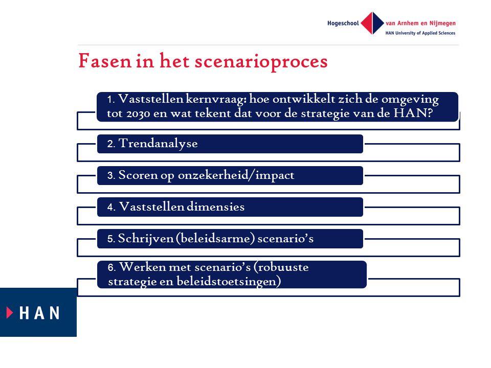 Fasen in het scenarioproces