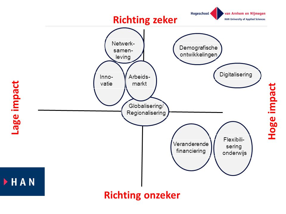 Richting zeker Lage impact Hoge impact Richting onzeker