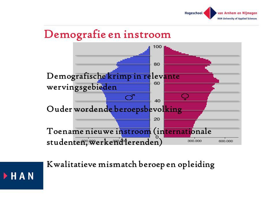 Demografie en instroom