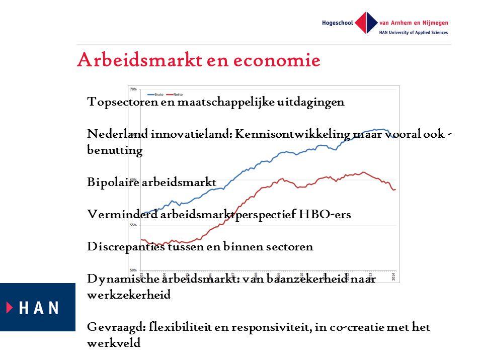 Arbeidsmarkt en economie