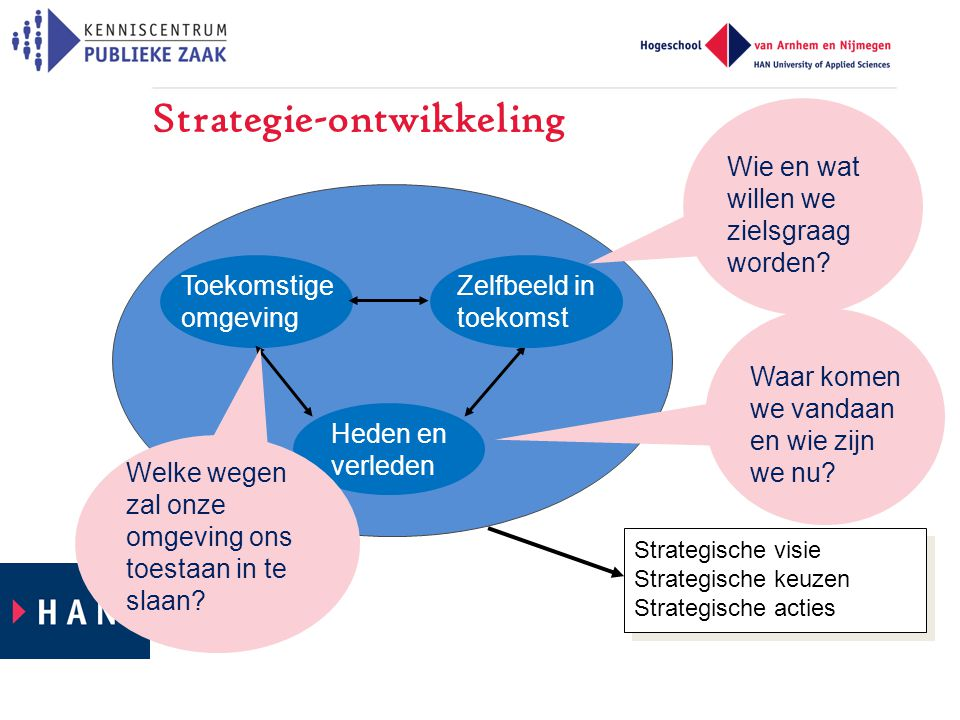 Strategie-ontwikkeling