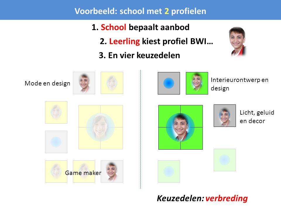 Voorbeeld: school met 2 profielen