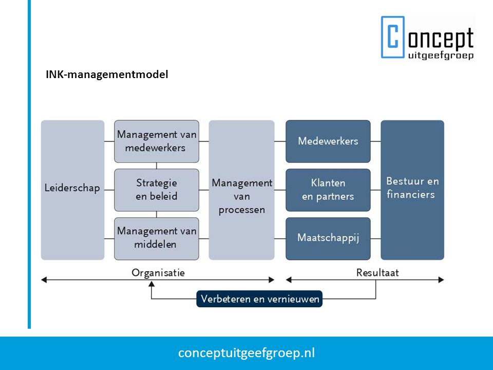 INK-managementmodel