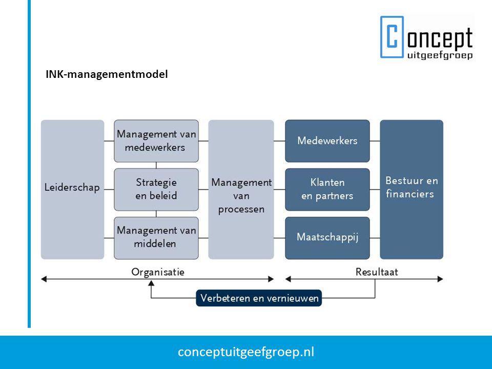 INK-managementmodel