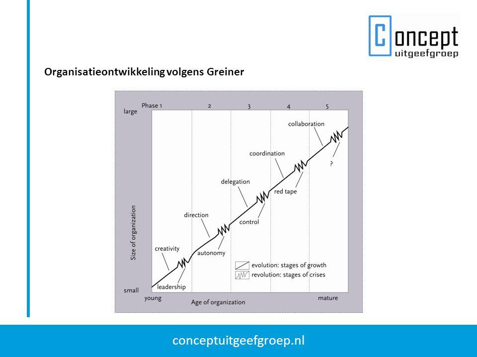 Organisatieontwikkeling volgens Greiner