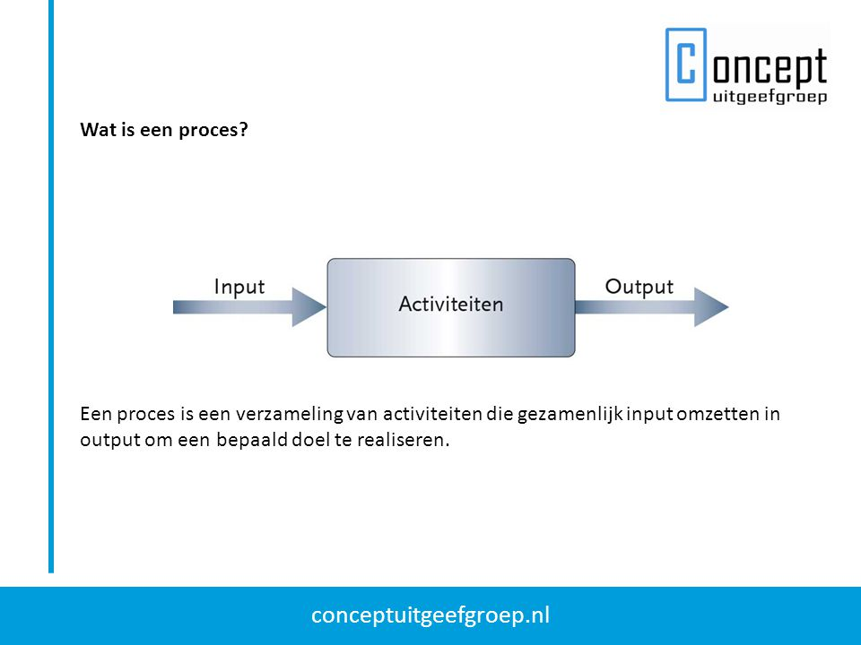 Wat is een proces.