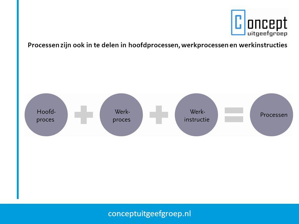 Processen zijn ook in te delen in hoofdprocessen, werkprocessen en werkinstructies