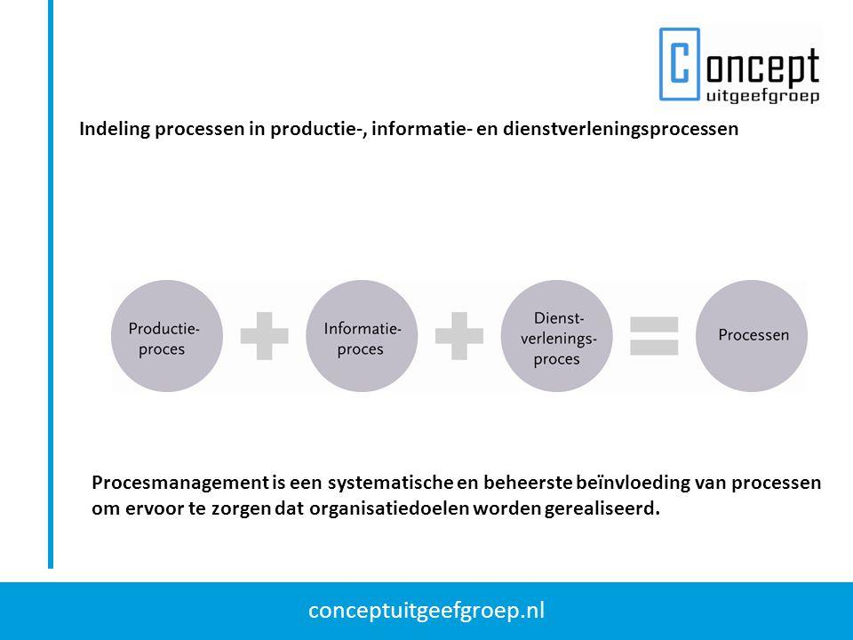Indeling processen in productie-, informatie- en dienstverleningsprocessen