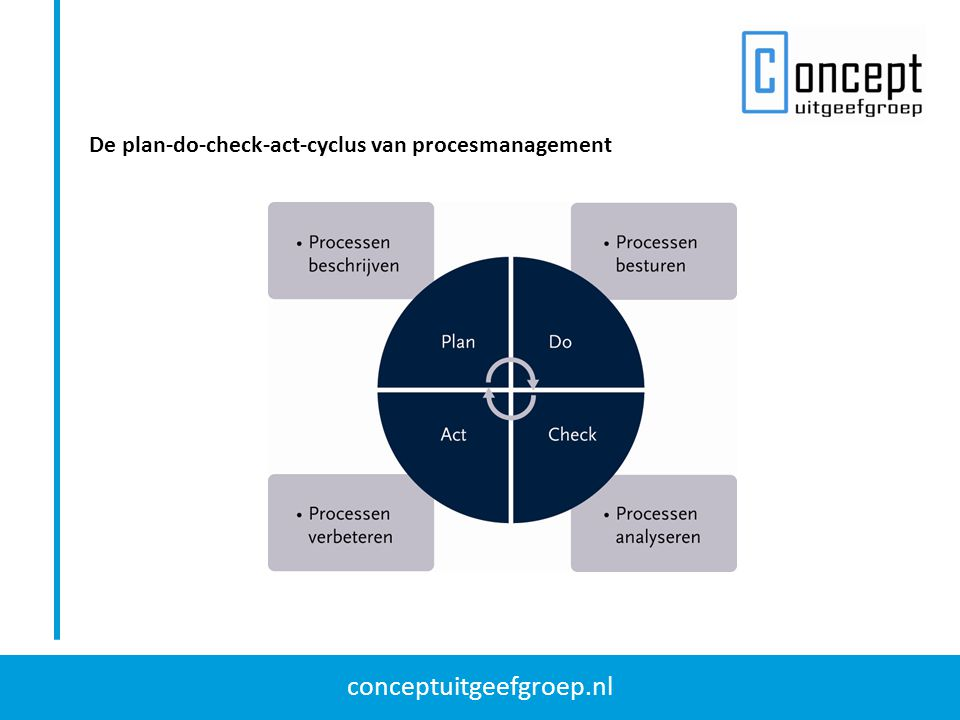 De plan-do-check-act-cyclus van procesmanagement