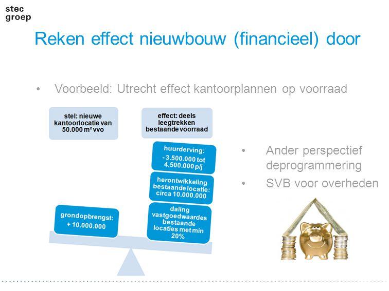 Reken effect nieuwbouw (financieel) door