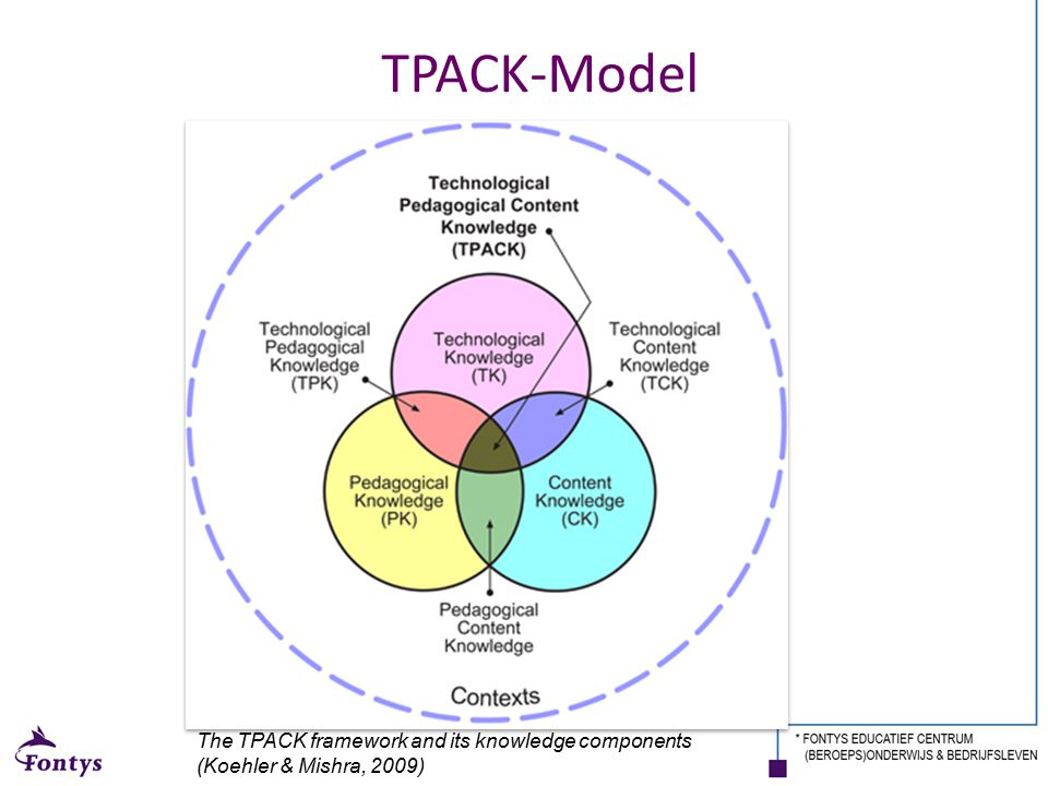 TPACK-Model T= Technological. P=Pedagogical. A=and. C=Content. K=Knowledge.