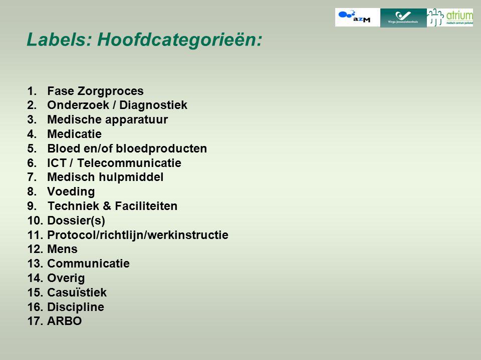 Labels: Hoofdcategorieën: