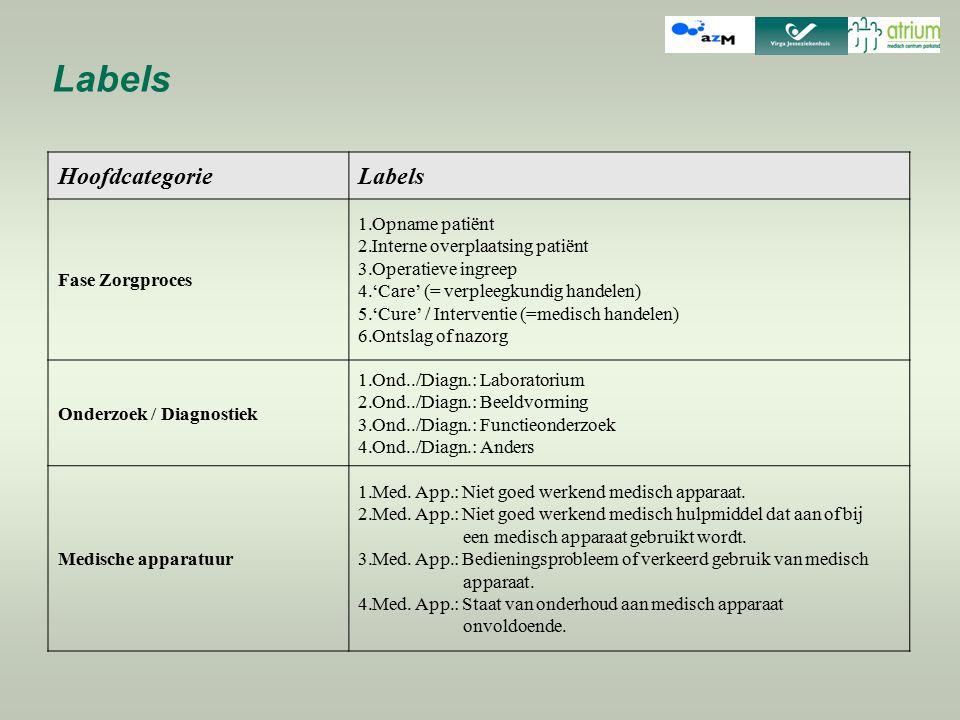 Labels Hoofdcategorie Labels Fase Zorgproces Opname patiënt