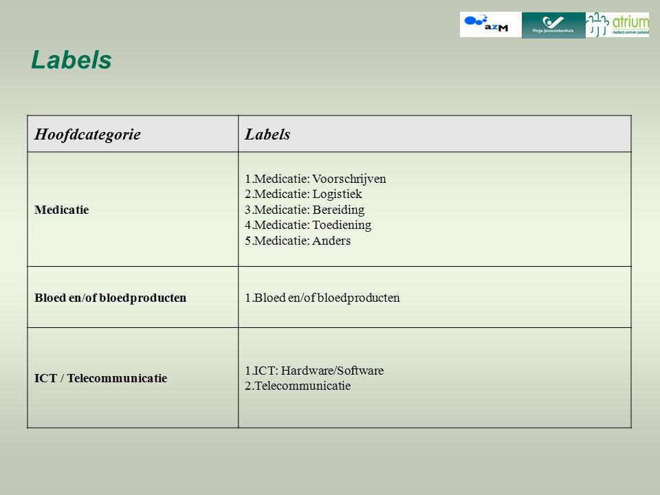 Labels Hoofdcategorie Labels Medicatie Medicatie: Voorschrijven